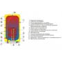 Водонагреватель Drazice OKC 125/1,0м² косвенного нагрева, комбинированный навесной  2,2 кВт