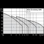 Насос WILO MHI 203-1/E/1-230-50-2 3х фазный