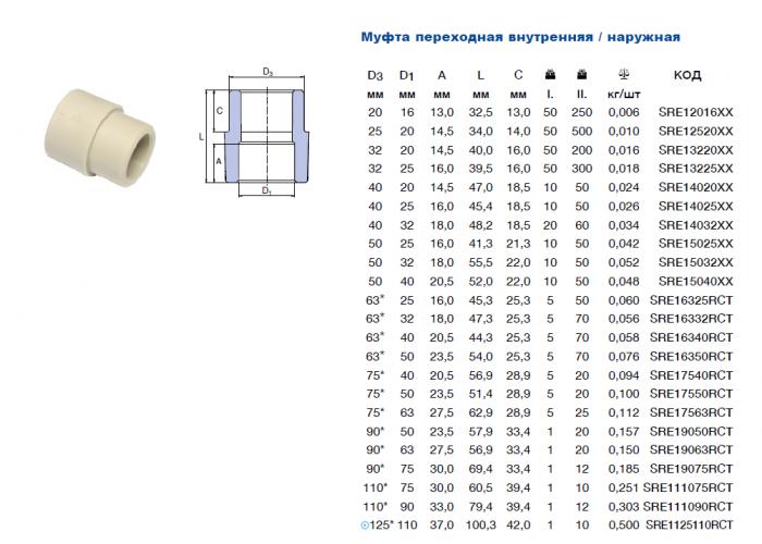 Муфта перех. Ekoplastik d=75x40 н/в